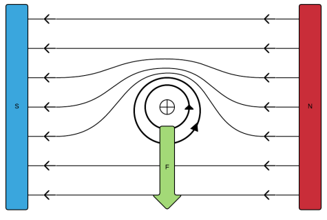 Lorentzforce