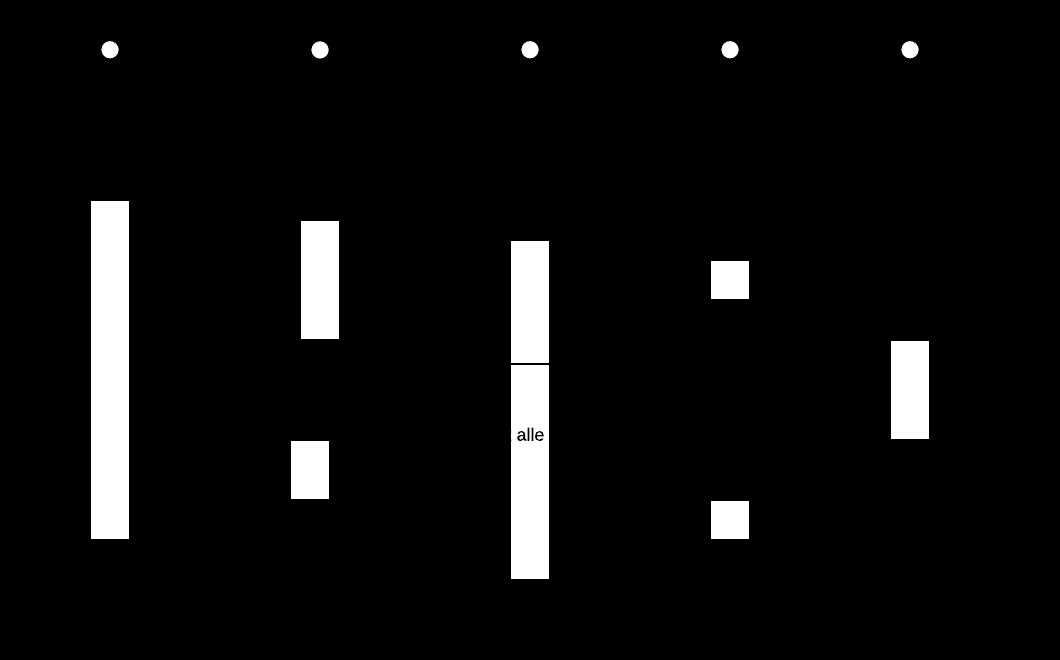sekvensdiagram-rfid