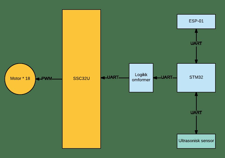 Architecture_hexpod - Page 1